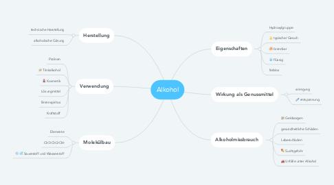 Mind Map: Alkohol