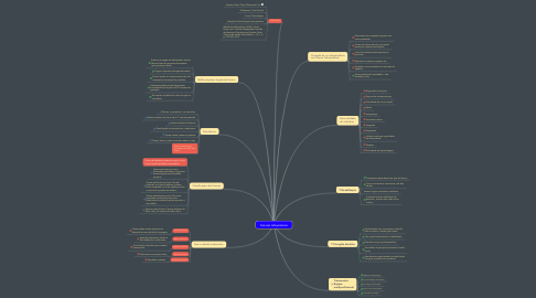 Mind Map: Fissuras labiopalatais