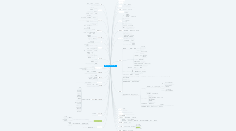 Mind Map: 新型コロナウィルスに強い企業 IDIS.dev