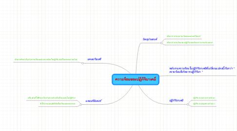 Mind Map: ความร้อนของปฏิกิริยาเคมี
