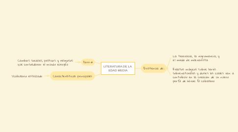 Mind Map: LITERATURA DE LA  EDAD MEDIA