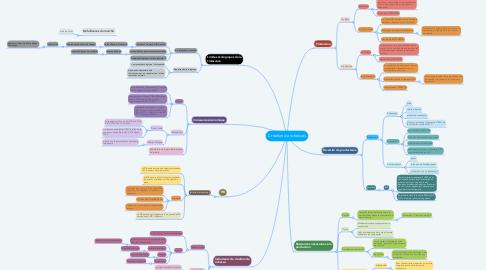 Mind Map: Création de richesses