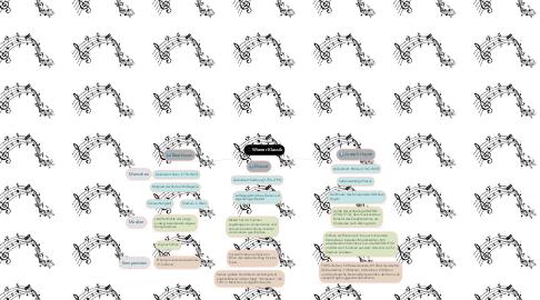 Mind Map: Wiener Klassik