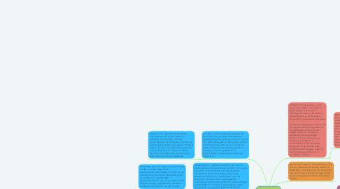 Mind Map: BIOMEDICINA