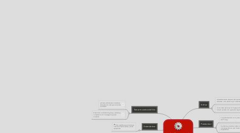 Mind Map: Leche Pasteurizada