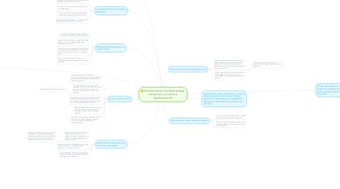 Mind Map: Administración de la estrategia, estructura y la cultura organizacional