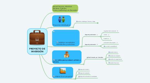 Mind Map: PROYECTO DE INVERSIÓN