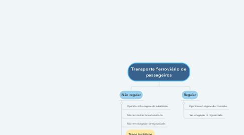 Mind Map: Transporte ferroviário de passageiros