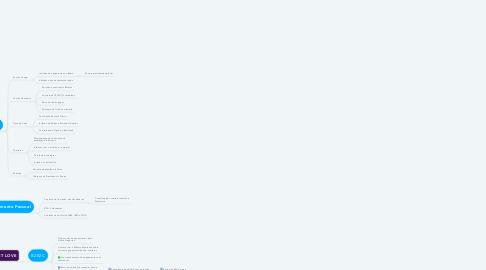 Mind Map: VET SMART