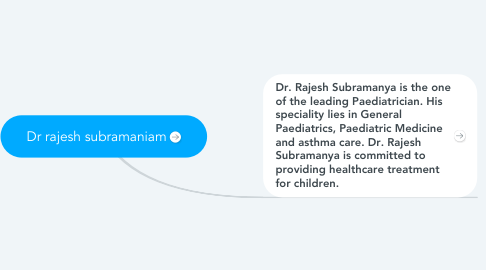 Mind Map: Dr rajesh subramaniam