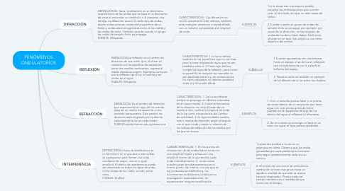 Mind Map: FENÓMENOS ONDULATORIOS