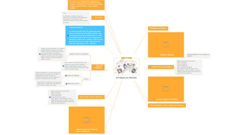 Mind Map: SISTEMAS DE FRENOS