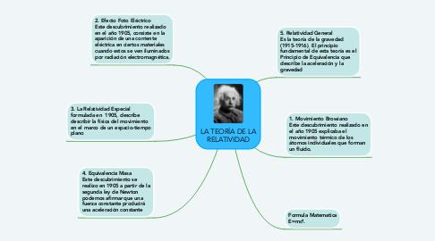 Mind Map: LA TEORÍA DE LA RELATIVIDAD