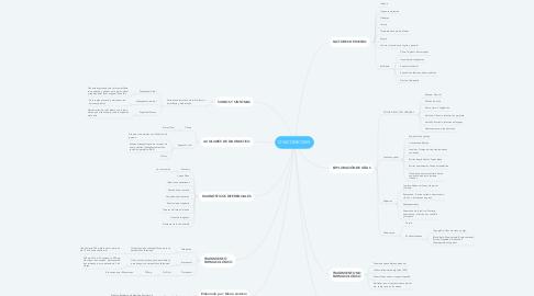 Mind Map: ONICOMICOSIS