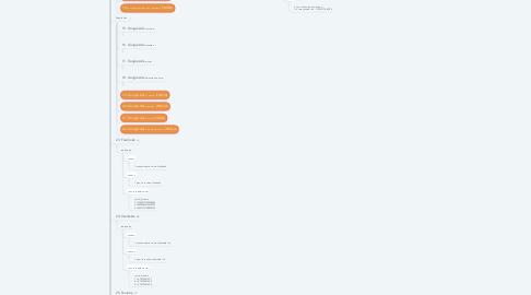 Mind Map: (СЕРГЕЙ И) Источники лидов