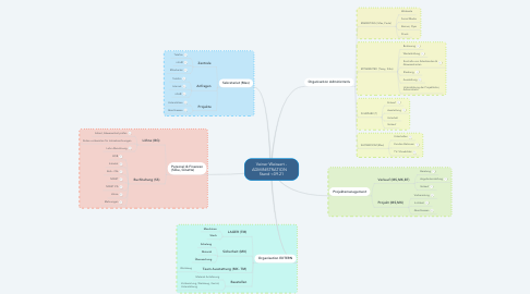 Mind Map: Veiner Weissert - ADMINISTRATION     Stand <09.21