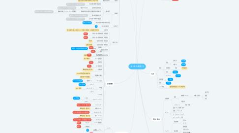 Mind Map: まつもん開業 (1)