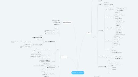 Mind Map: Kỹ thuật live stream