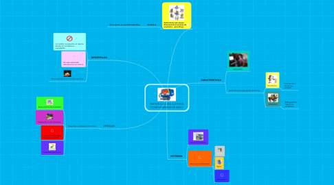 Mind Map: MATERIALES EDUCATIVOS COMPUTARIZADOS (MEC)