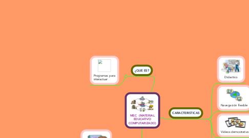 Mind Map: MEC  (MATERIAL EDUCATIVO COMPUTARIZADO)