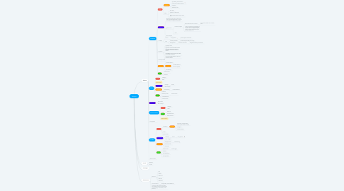 Mind Map: Delivery