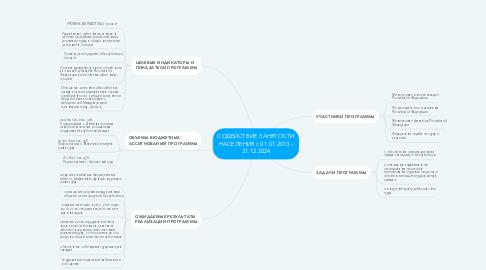 Mind Map: СОДЕЙСТВИЕ ЗАНЯТОСТИ НАСЕЛЕНИЯ с 01.01.2013 - 31.12.2024