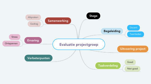 Mind Map: Thema week 6