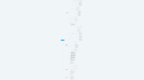 Mind Map: Fashion Big Data