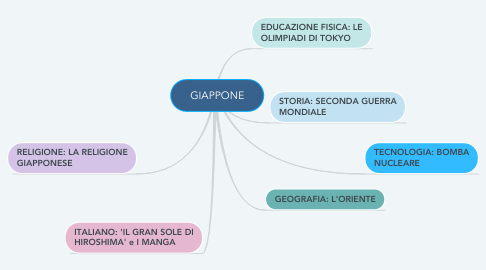 Mind Map: GIAPPONE