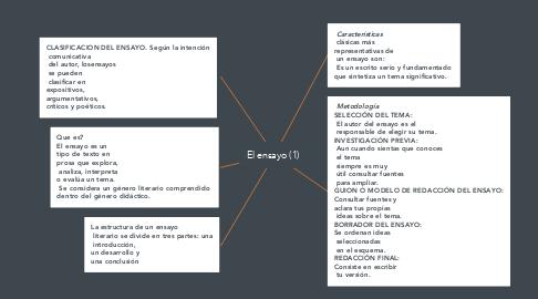 Mind Map: El ensayo (1)