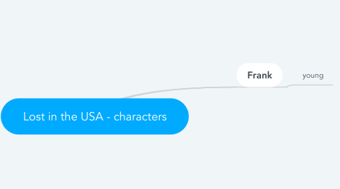 Mind Map: Lost in the USA - characters