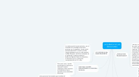 Mind Map: LA QUÍMICA DE LAS EMOCIONES