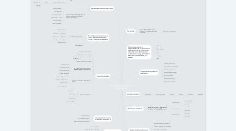 Mind Map: ADMINISTRACIÓN DE LOS INVENTARIOS