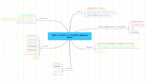 Mind Map: ปฏิบัติการเรื่องอัตราการเกิดปฏิกิริยา(ReactionRates)