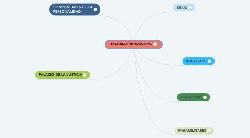 Mind Map: CONFLICTO ARMADO