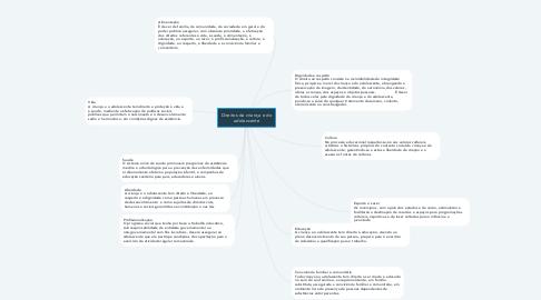 Mind Map: Direitos da criança e do adolescente