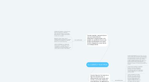 Mind Map: EL CUENTO Y SUS TIPOS
