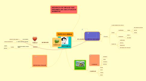 Mind Map: LA HISTORIETA