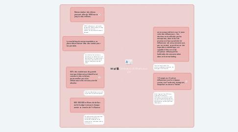 Mind Map: Génération d'influenceurs 2.0