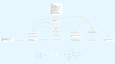 Mind Map: Yona