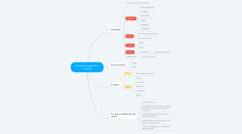 Mind Map: Marketing Digital Para Iniciantes