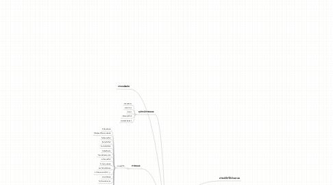 Mind Map: การวิเคราะห์แอนไอออนบางชนิด