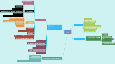 Mind Map: Algas