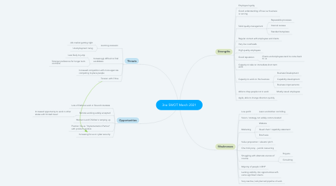 Mind Map: 3na SWOT March 2021