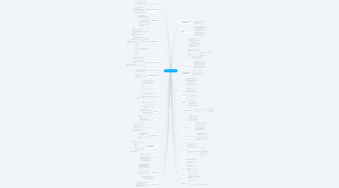 Mind Map: La sintaxis de la imágen