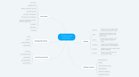 Mind Map: animals and the environment