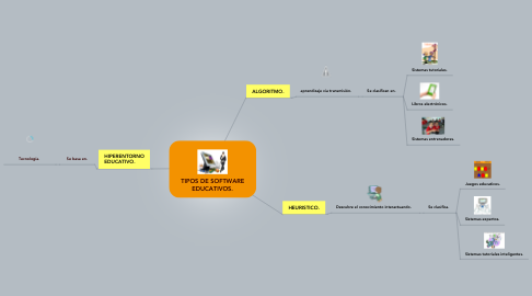 Mind Map: TIPOS DE SOFTWARE EDUCATIVOS.