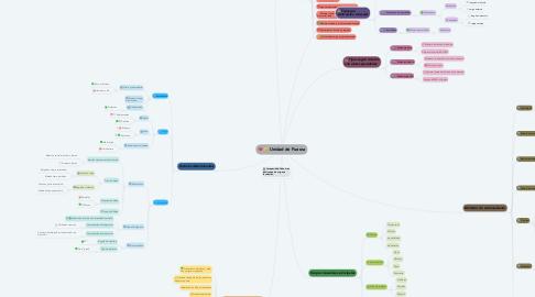 Mind Map: Unidad de Fuerza