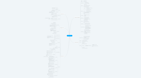 Mind Map: Bones and Joints