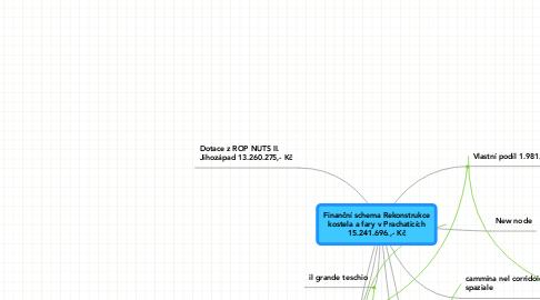 Mind Map: Finanční schema Rekonstrukce kostela a fary v Prachaticích 15.241.696.,- Kč